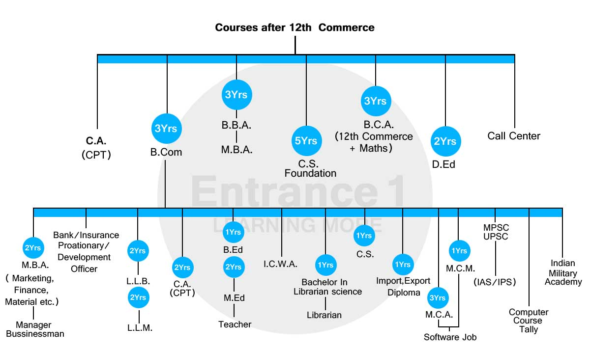 Chart Of Commerce
